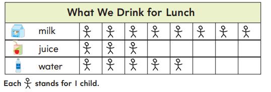 1st Grade Go Math Answer Key Chapter 10 Represent Data 10.1 6