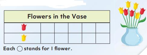 Go Math 1st Grade Answer Key Chapter 10 Represent Data 10.2 15