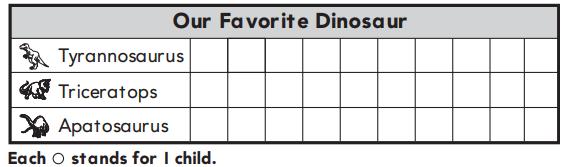 Go Math 1st Grade Answer Key Chapter 10 Represent Data 10.2 16