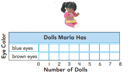 Go Math 1st Grade Answer Key Chapter 10 Represent Data 10.7 5
