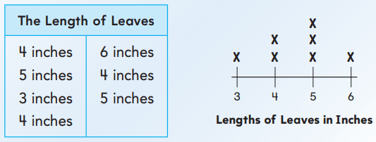 Go Math Grade 2 Answer Key Chapter 8 Length in Customary Units 8.9 10