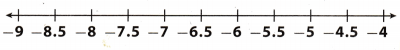 Texas Go Math Grade 7 Lesson 1.4 Answer Key 1