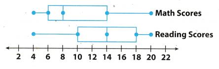 Texas Go Math Grade 7 Unit 6 Study Guide Review Answer Key 4