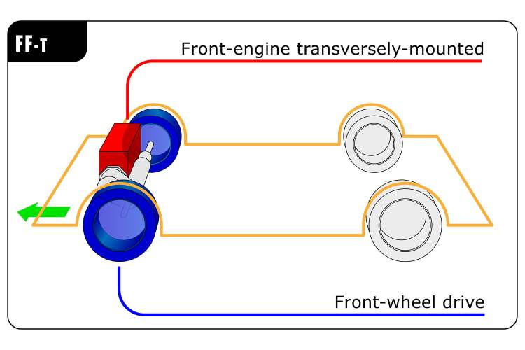 Front Wheel Drive Configurations Drivetrains
