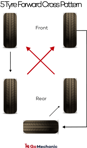5 Tyre Rotation Cross Pattern