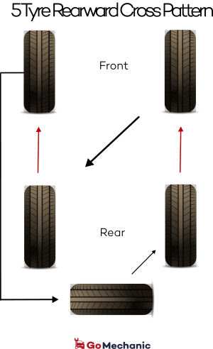 5 Tyre Rearward Cross Pattern