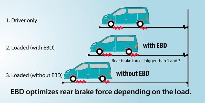 ABS EBD BA Car Braking Technology