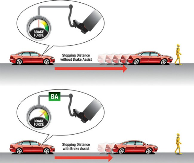 ABS EBD BA Car Braking Technology