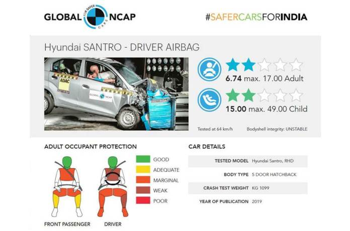 Global NCAP 2019 Crash Tests Results | New Hyundai Santro