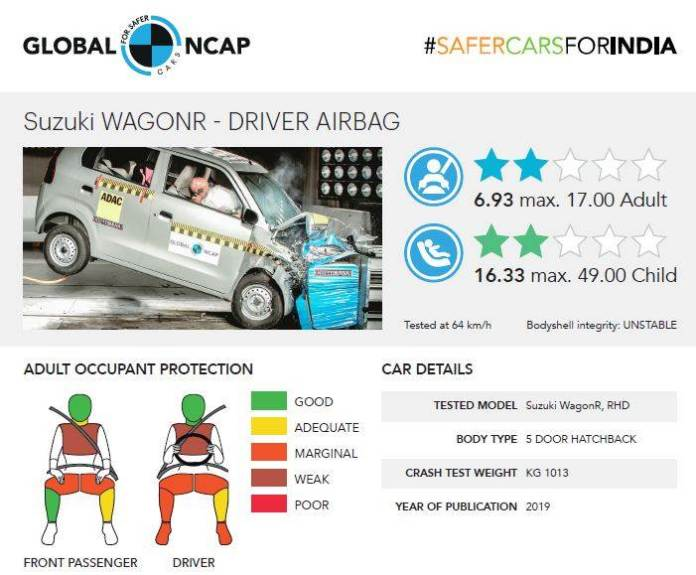 Global NCAP 2019 Crash Tests Results | Maruti Suzuki WagonR