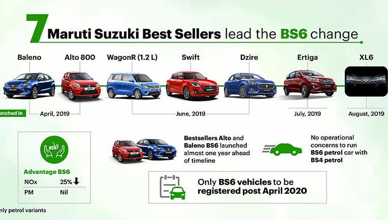 Maruti Suzuki Stands Strong Sells 5 Lakh Bs6 Vehicles