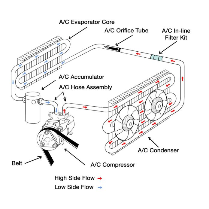 Components of Car AC system