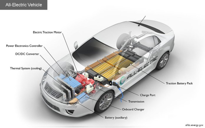 Components of an all-electric vehicle
