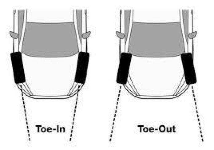 Toe-in and toe-out