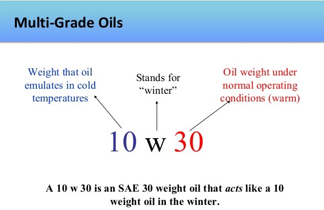 Engine Oil Grading
