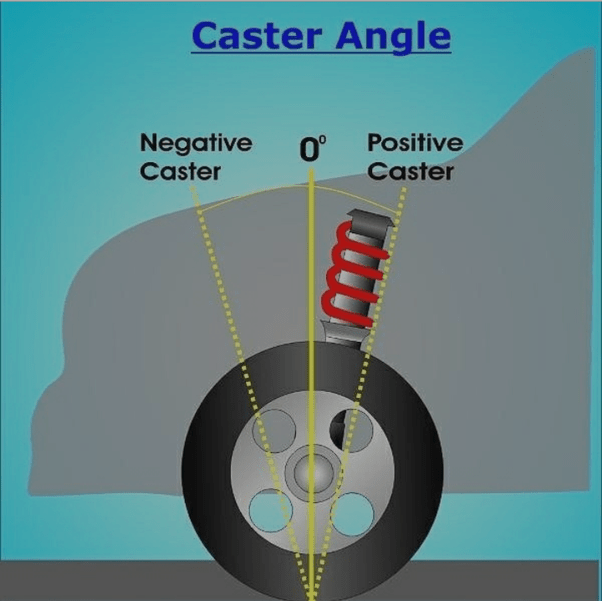 Caster Angle | Car suspension explained