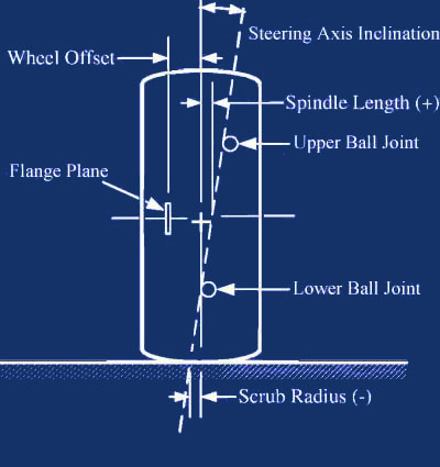 Steering axis Inclination | Car suspension explained