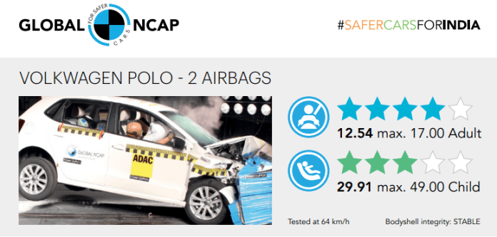 Volkswagen Polos Global NCAP Results