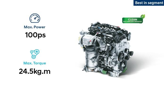 Hyundai i20 Diesel Engine Options