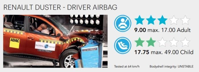 Renault Duster | Crash Test