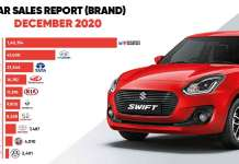 Car Sales Report -Brand December 2020