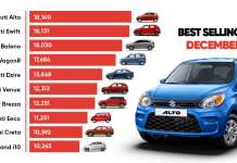 Car Sales Report December 2020 - Model Wise