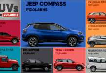 Best SUV Under 20 Lakhs In India