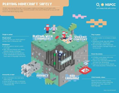 Overview of the Minecraft tips (click to enlarge)