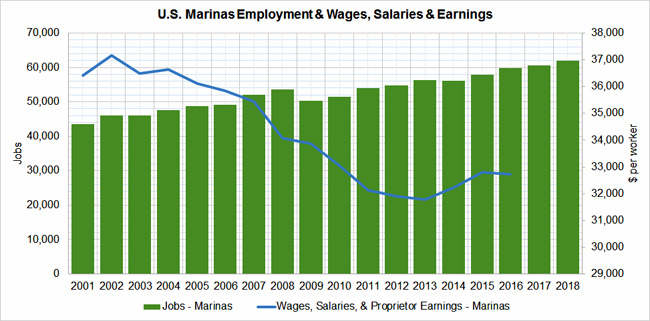 Marinas-Jobs