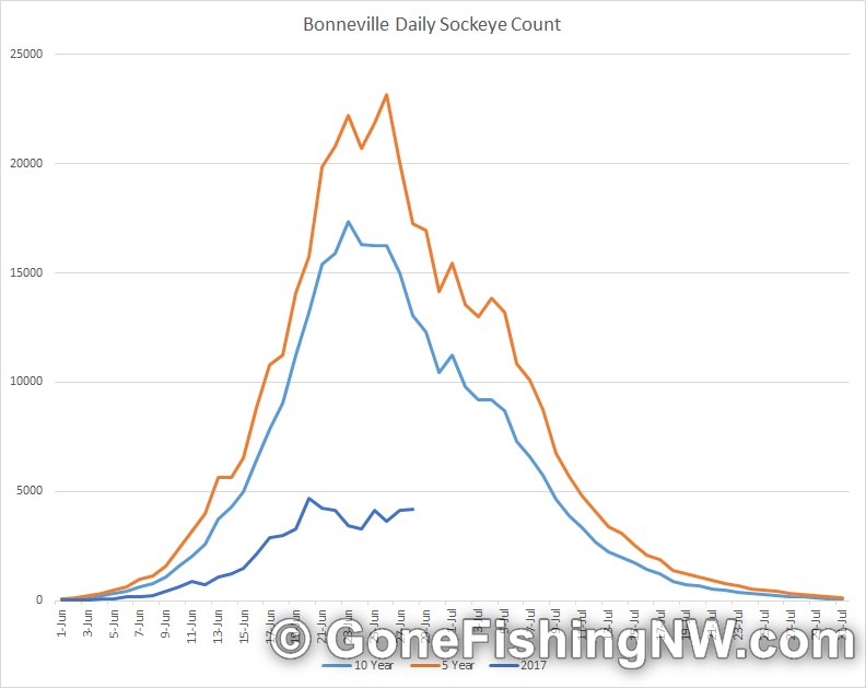Washington sockeye update late june 2017 gone fishing nw for Bonneville dam fish counts 2017