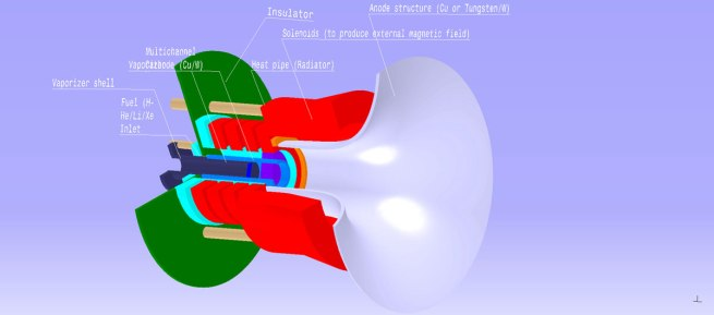 Fig. (i) : Applied Magnetic Field MPDT Engine geometry.