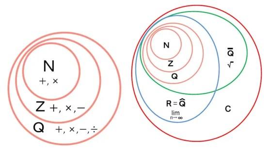 Natural Numbers N, Integers Z, Rational Numbers Q, Algebraic Numbers, Real Numbers R, Complex Numbers C, Transcendental numbers