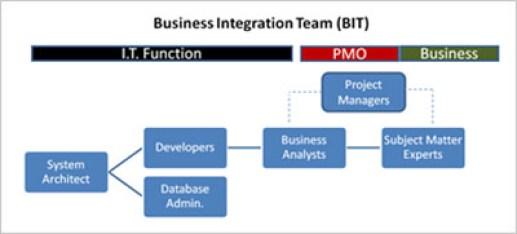 Business Intelligence Teach