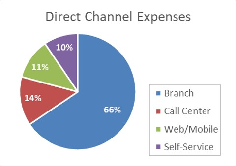 Delivery Channel Expenses