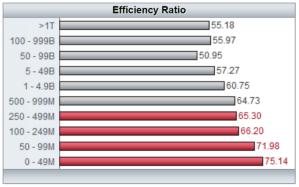 Efficiency Ratio Graph