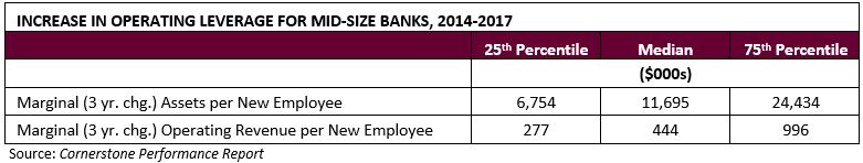 Increase in Operating Leverage for Mid-Size Banks, 2014-2017 Chart - Cornerstone Advisors