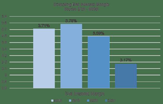 dropping-net-interest-margin-banks