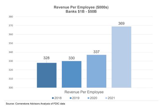 revenue-per-employee-banks