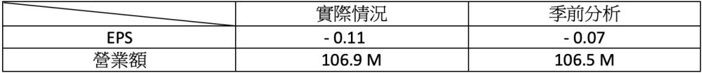 財報速讀 - MCD/ PLUG/ ACB/ TLRY/ NKLA 2
