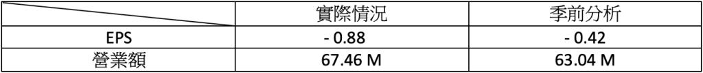 財報速讀 – FICO/ BNTX/ CYBR/ DDOG/ LYFT 2