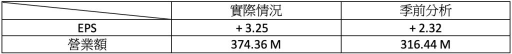 財報速讀 – FICO/ BNTX/ CYBR/ DDOG/ LYFT 1