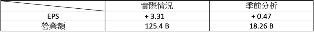 財報速讀 – TCEHY/ RNG/ ROK/ BYND/ HUYA 1