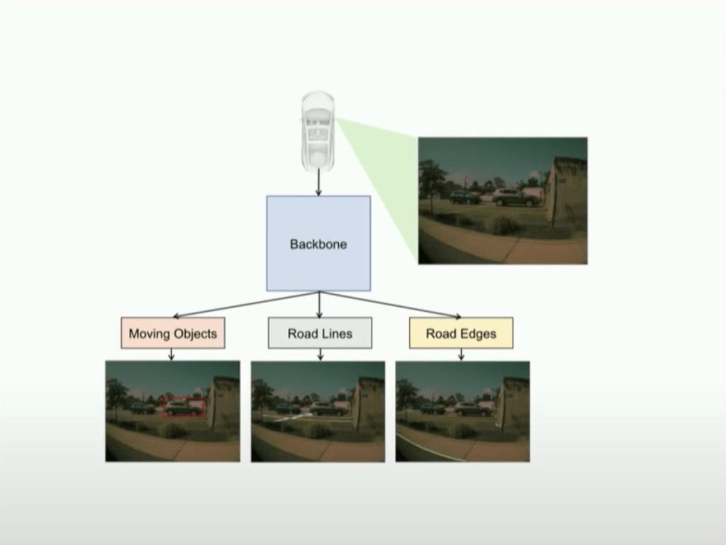 用資工的角度看特斯拉的自動駕駛(FSD Beta)上 #4 1