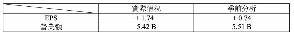 財報速讀 – SALESFORCE/ VEEVA/ NETAPP/ RBC 1
