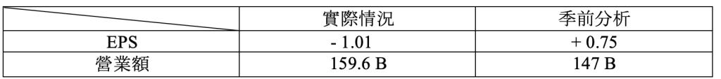 財報速讀 – SNOWFLAKE/ SPLUNK/ CROWDSTRIKE/ OKTA 1