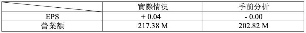 財報速讀 – SNOWFLAKE/ SPLUNK/ CROWDSTRIKE/ OKTA 4