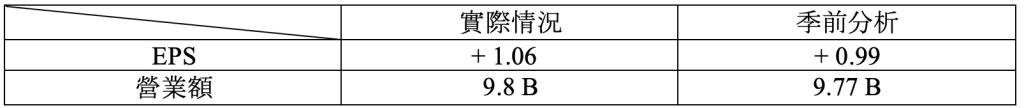 財報速讀 – COSTCO/ LULULEMON/ ORACLE 3
