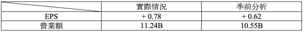 財報速讀 – NIKE/ DARDEN/ APOGEE/ WINNEBAGO 1
