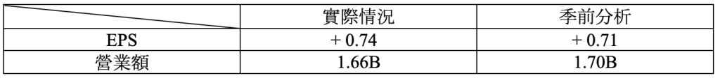 財報速讀 – NIKE/ DARDEN/ APOGEE/ WINNEBAGO 2