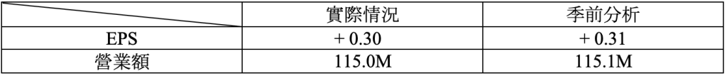 財報速讀 – CARMAX/ CINTAS/ NEOGEN 3
